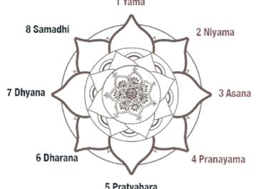 Die 8 Stufen des Ashtanga Weges