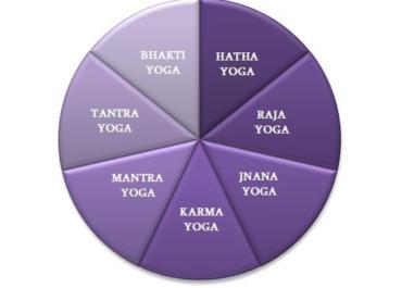 Die 7 Wege des Yoga